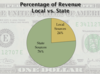 Local vs State Revenue